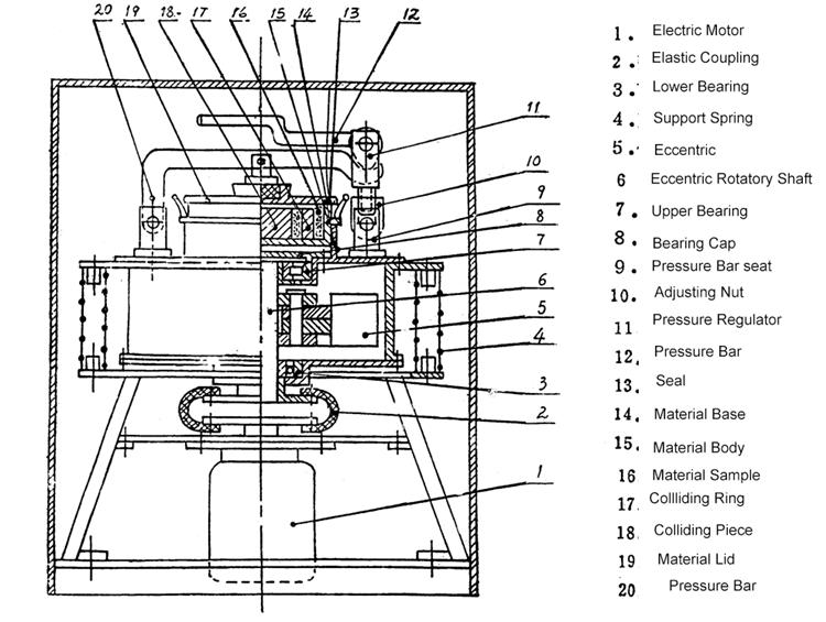 laboratory mill diagram
