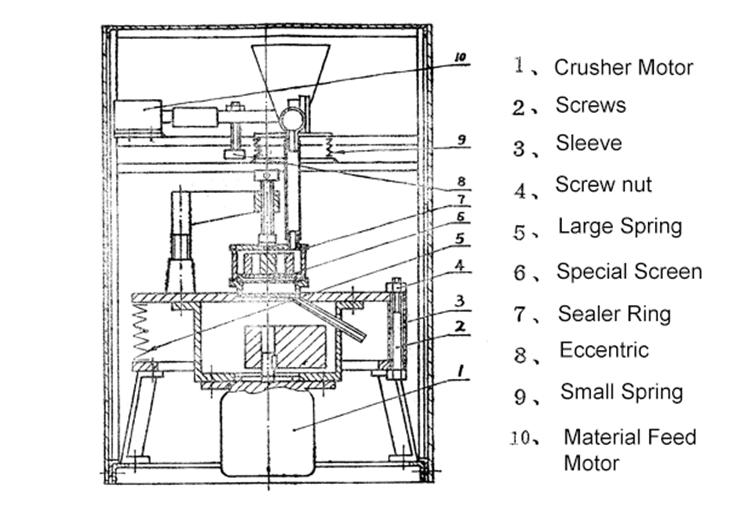laboratory mill structure