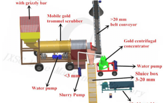 50 tph gold wash plant diagram