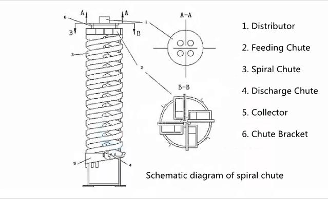 spiral chute structure