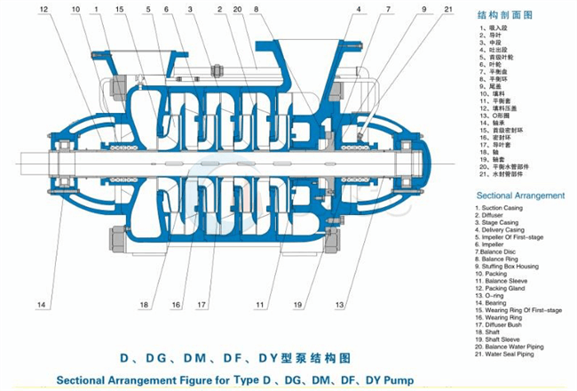 Multi-stage centrifugal pump Structure