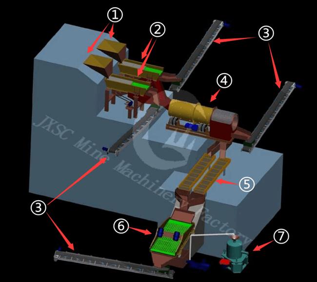 3D Flowchart Design for Gold Wash Plant