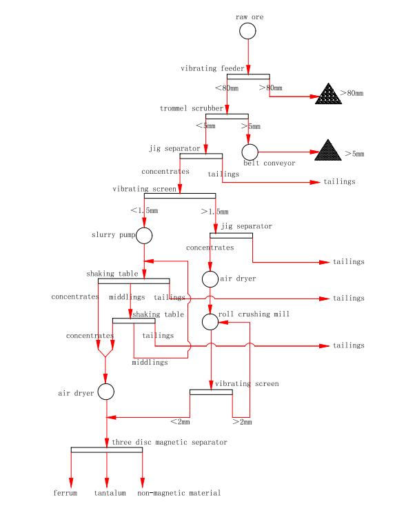 Coltan Columbite Mining Flow