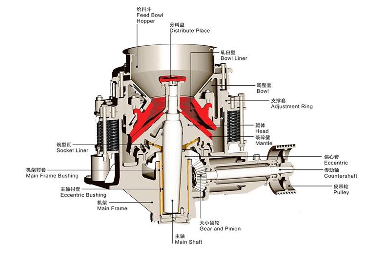Composite cone crusher structure