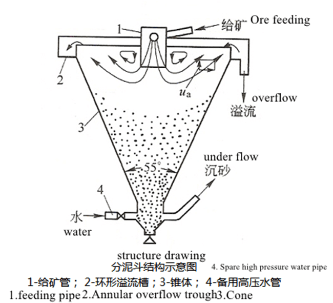 Desliming Cone structure