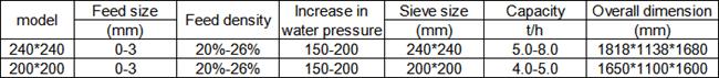 Hydraulic classifier specification