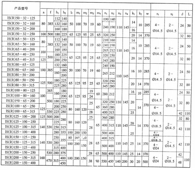IS Type Water Pump Parameter