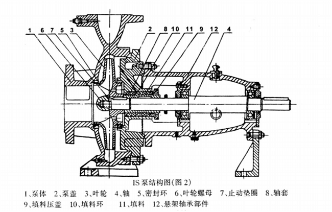 IS Type Water Pump structure