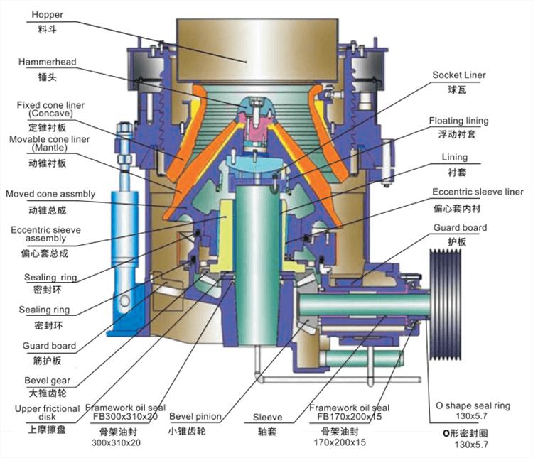Multi cylinder hydraulic cone crusher structure