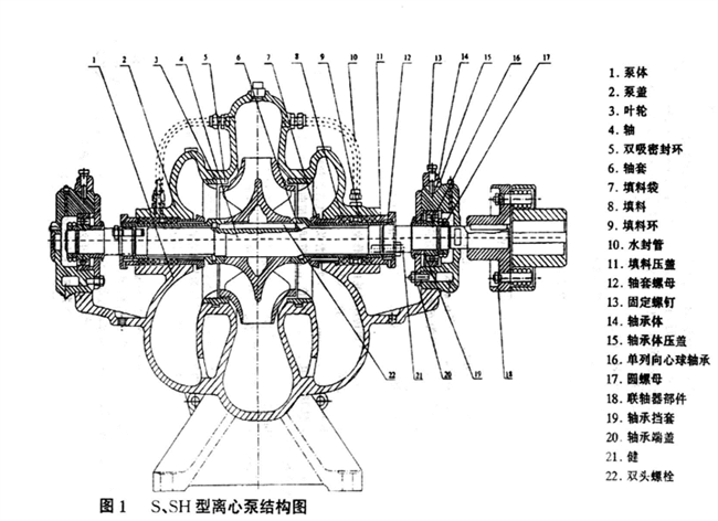 SH type water pumps structure