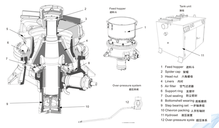 Single cylinder hydraulic cone crusher structure