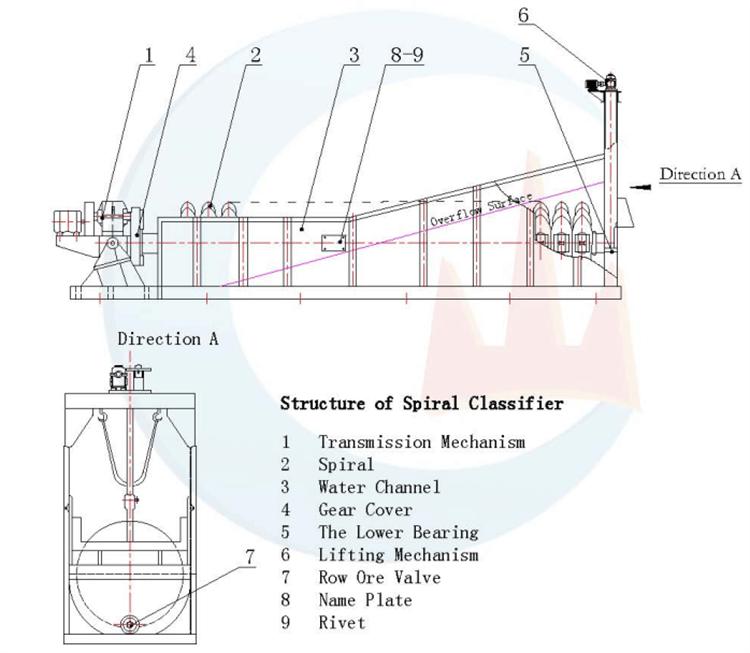Spiral Classifier structure