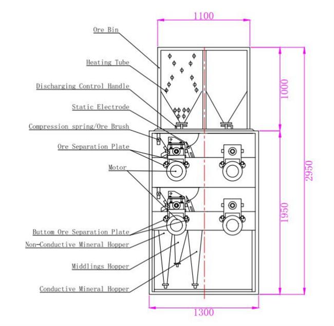 Structure of 4 Roller Electrostatic Separator