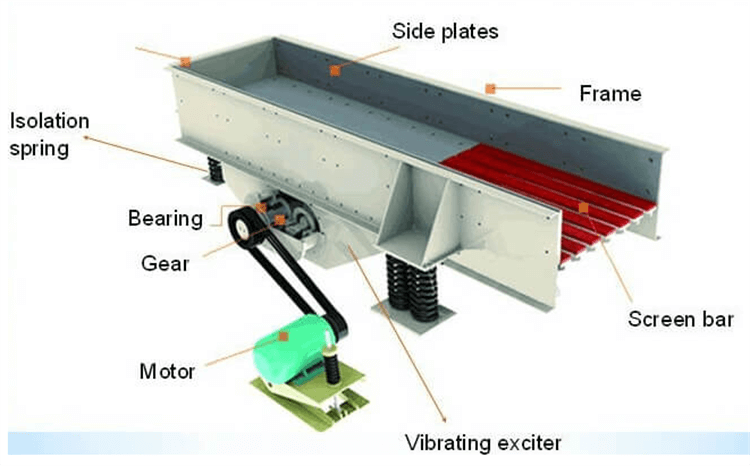 Vibrating Feeder structure