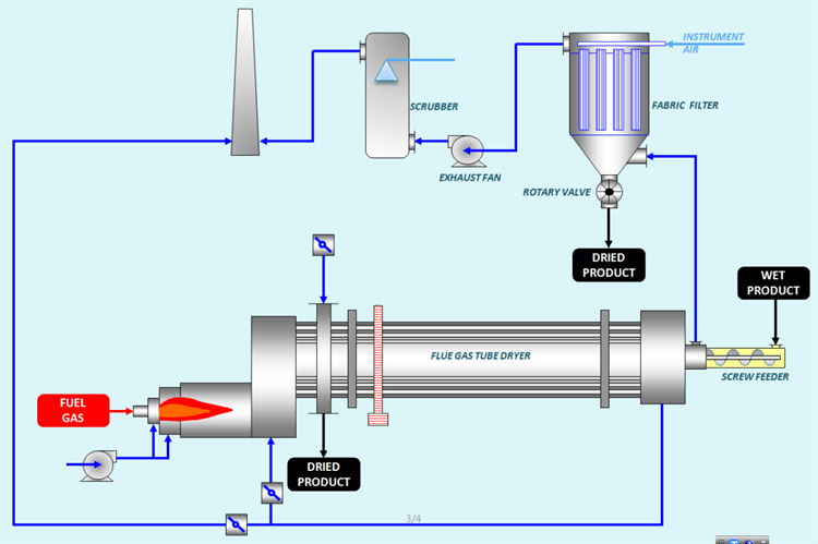 Work Flow Chart of Fuel Gas Tube Dryer