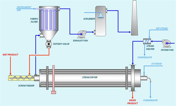 Work Flow Chart of Steam Dryer