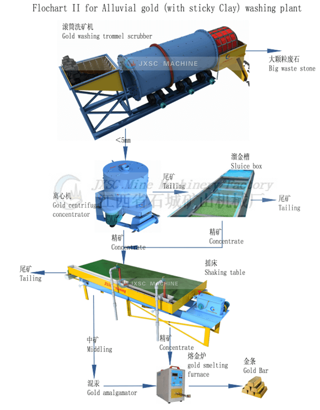 alluvial gold processing plant