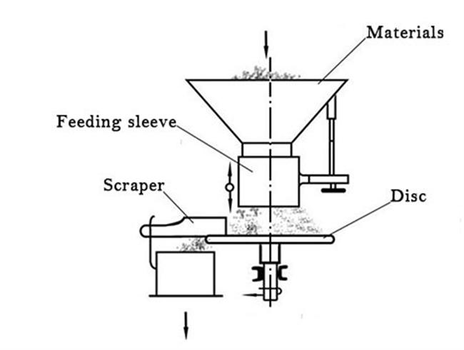 disk feeder working pricinple