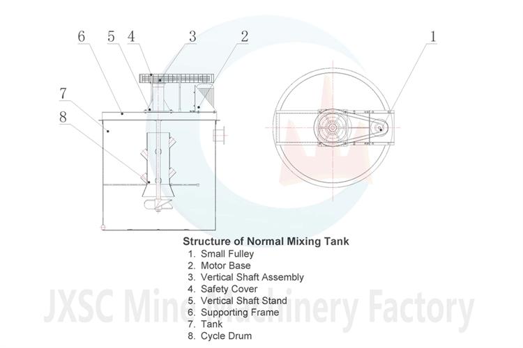 structure diagram of normal agitating tank