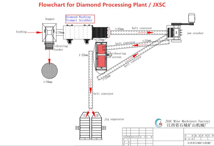 Diamond DMS Washing Plant Flow