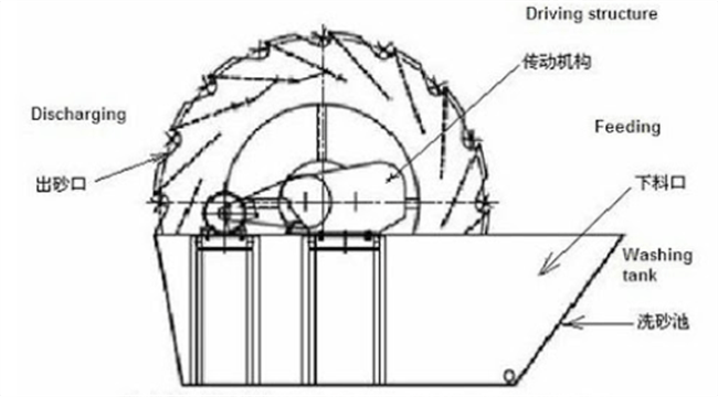 Sand Washing Machine Structure
