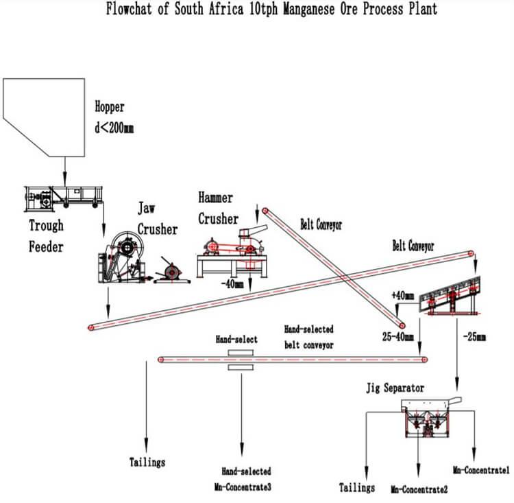 manganese mining process flow chart