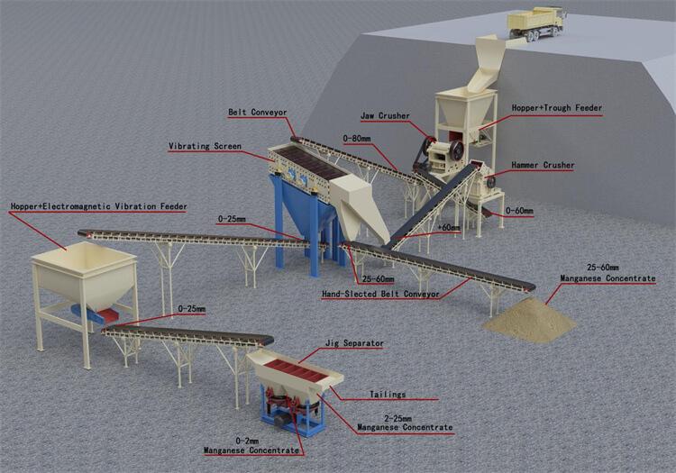 manganese ore mining process