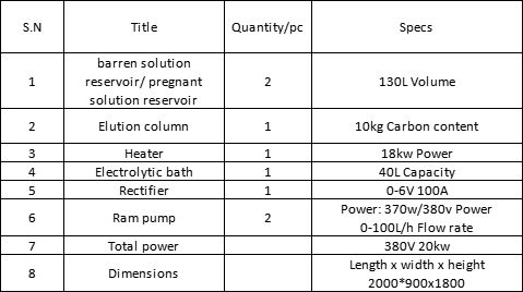 specs of desorption electrowinning system